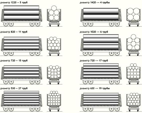 схема погрузки труб в вагон